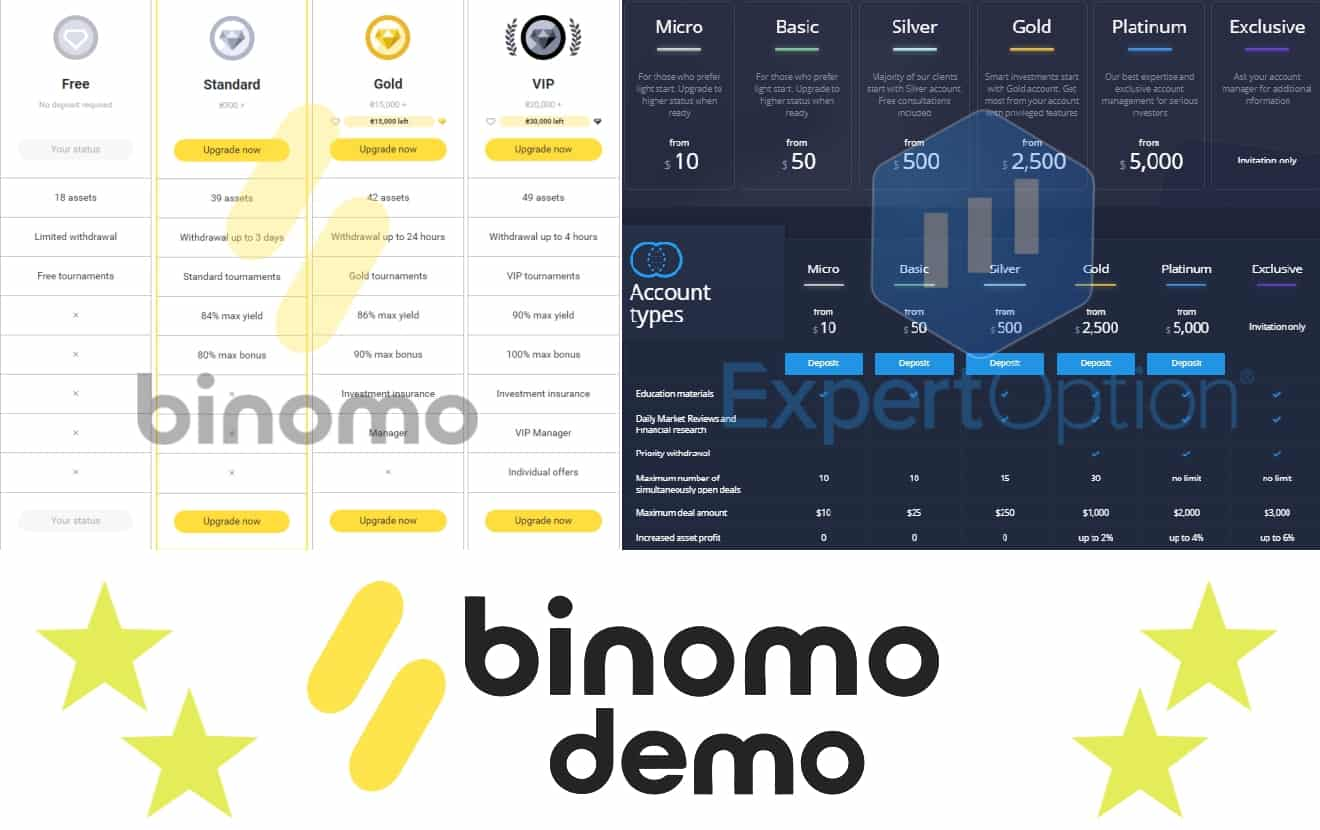 binomo expertoption account types