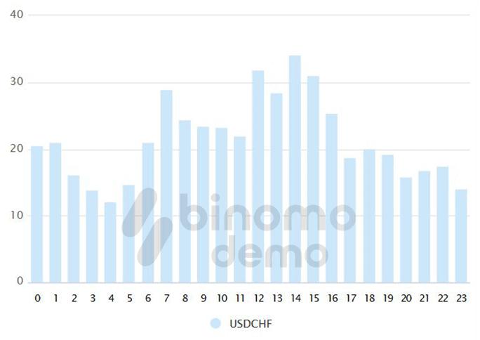 binomo usdchf hourly volatility