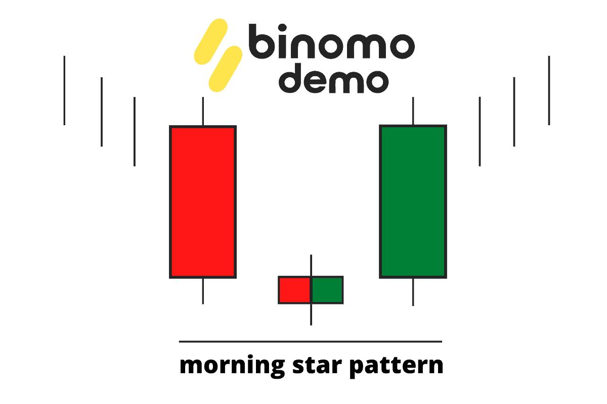 binomo morning star pattern candle