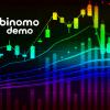 binomo breakout support resistance